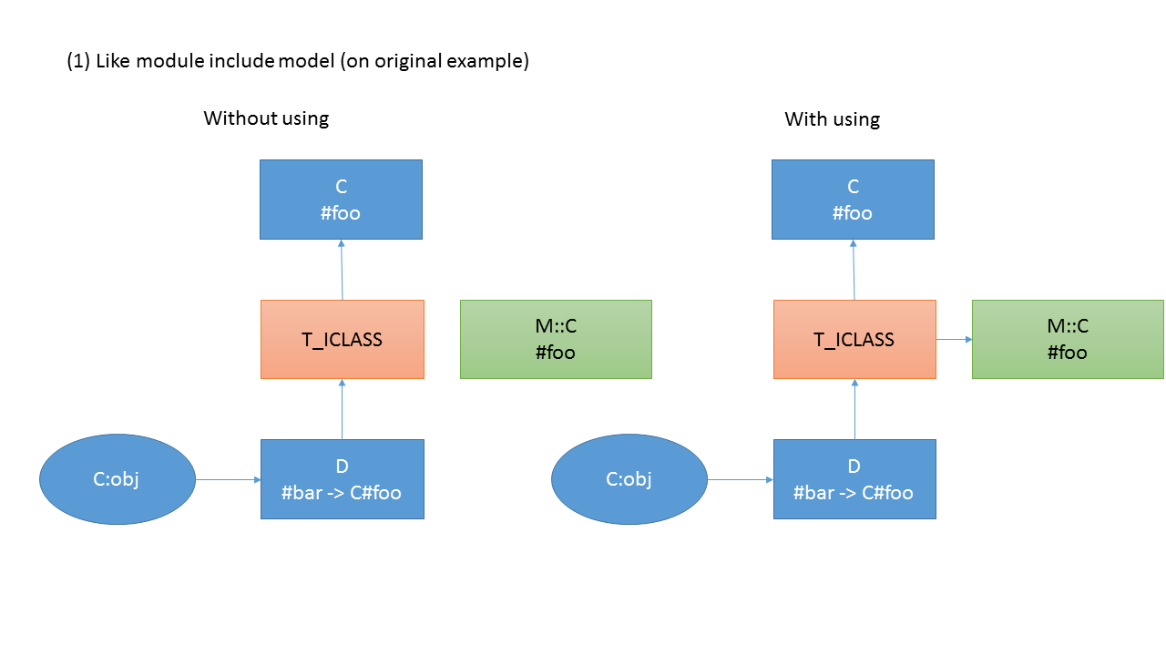 (1) Like module include model (on original example)
