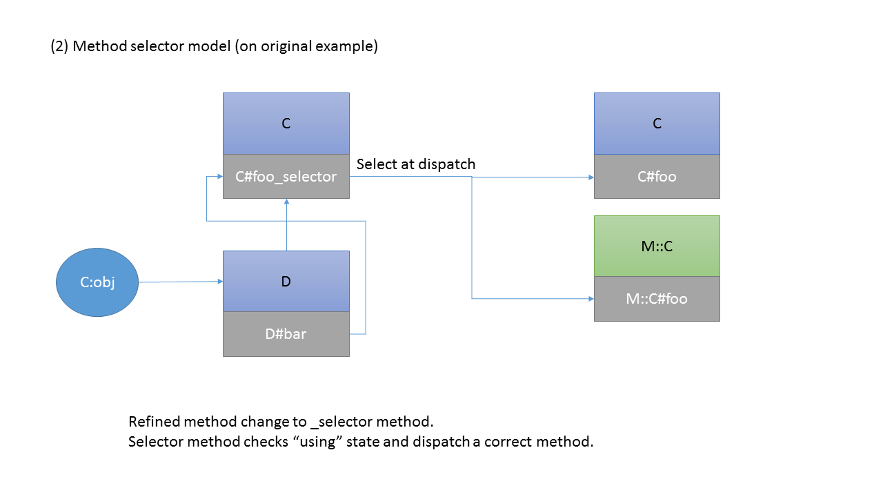 (2) Method selector model (on original example)